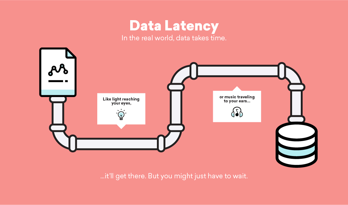 Data Latency & Customer Engagement: What to Know